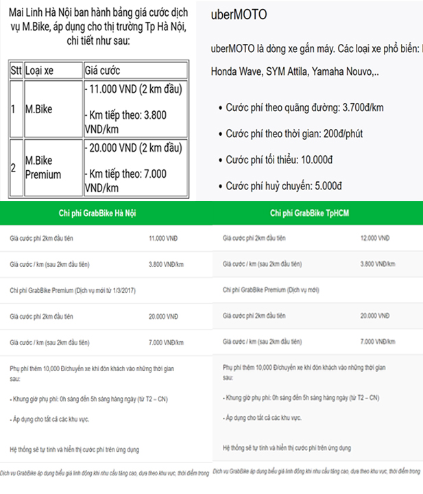 Ra giá 3.800 đồng/km, Mai Linh mở dịch vụ xe ôm cạnh tranh với GrabBike, uberMOTO - Ảnh 1