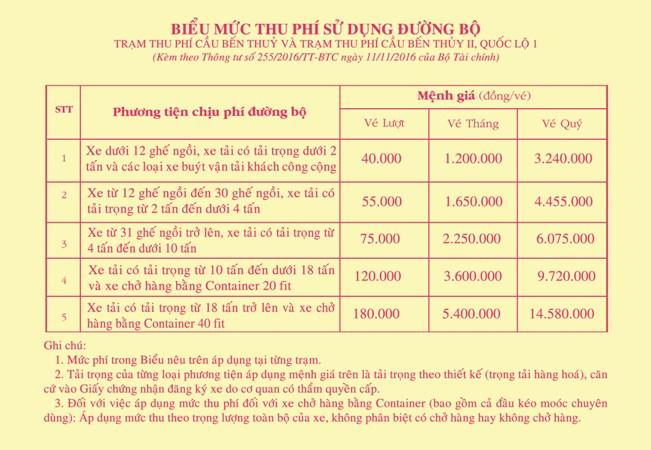 Từ ngày 20/11, giảm giá vé qua trạm thu phí Bến Thủy 1 và 2 - Ảnh 2