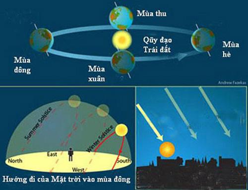 Lý giải hiện tượng vì sao mùa đông ngày ngắn đêm dài? - Ảnh 2