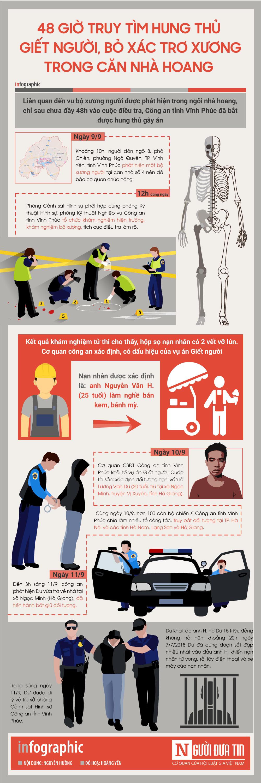Infographic: 48 giờ truy tìm hung thủ giết người, bỏ xác trơ xương ở ngôi nhà hoang - Ảnh 1