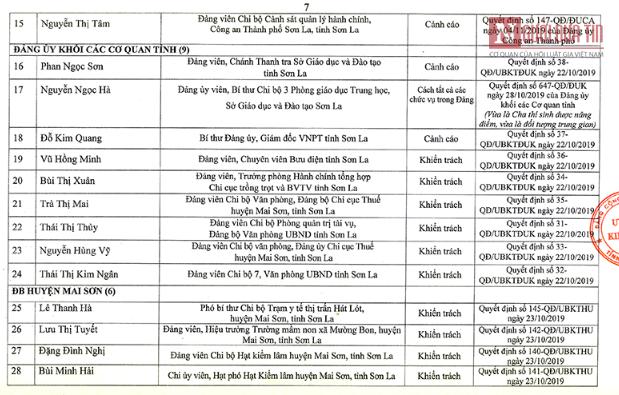 Công bố danh tính 46 đảng viên có con được nâng điểm ở Sơn La - Ảnh 1