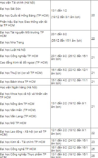 Sinh viên TP.HCM được nghỉ Tết nhiều nhất 28 ngày - Ảnh 2