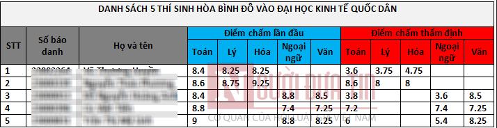 """Đuổi học 5 thí sinh Sơn La """"gian lận"""" đỗ Đại học Kinh tế Quốc dân - Ảnh 2"""