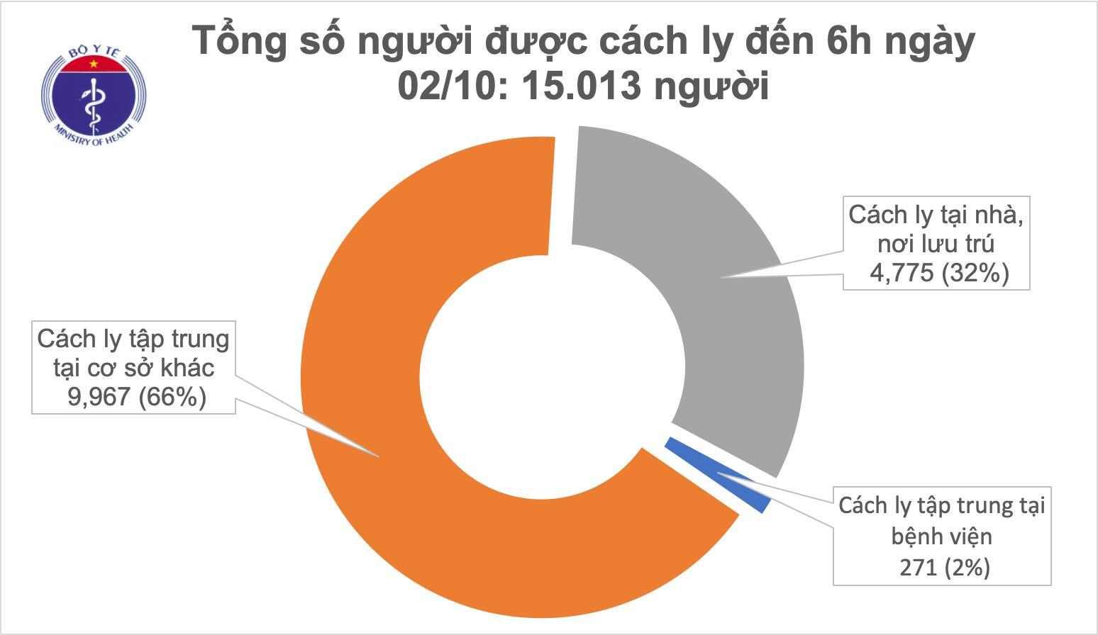Sáng 2/10, đã 1 tháng Việt Nam không ghi nhận ca mắc COVID-19 ở cộng đông - Ảnh 1