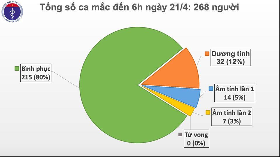 Sáng 21/4, Việt Nam bước vào ngày thứ 5 liên tiếp không có ca mắc mới COVID-19 - Ảnh 1