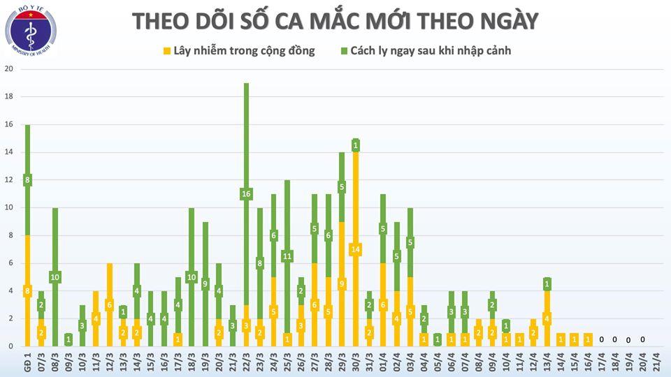Sáng 21/4, Việt Nam bước vào ngày thứ 5 liên tiếp không có ca mắc mới COVID-19 - Ảnh 2