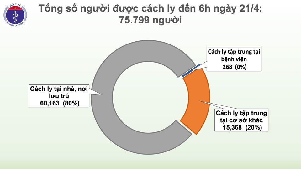 Sáng 21/4, Việt Nam bước vào ngày thứ 5 liên tiếp không có ca mắc mới COVID-19 - Ảnh 3
