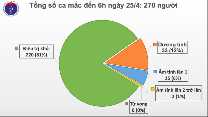 Sáng 25/4, không có ca mắc mới COVID-19, có 5 ca 'tái dương' sau khi âm tính - Ảnh 1