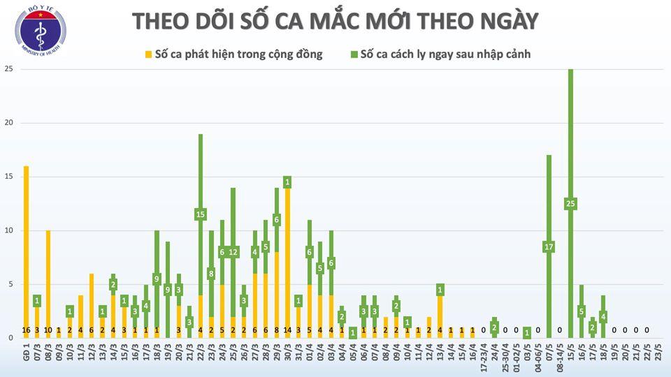 Sáng 23/5, đã 37 ngày không có ca mắc COVID-19 ở cộng đồng, gần 15.000 người cách ly chống dịch - Ảnh 1