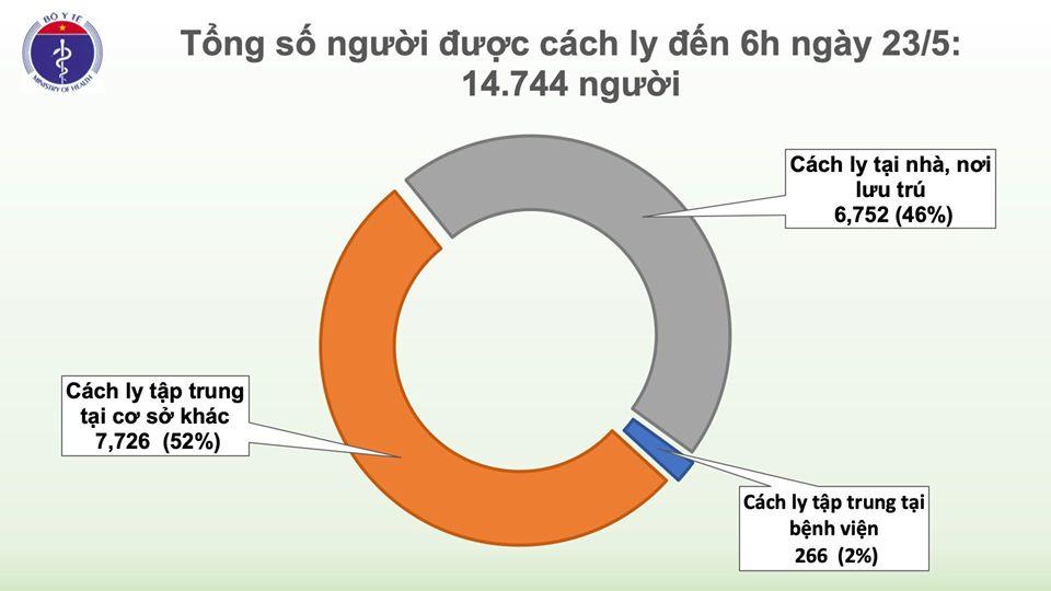 Sáng 23/5, đã 37 ngày không có ca mắc COVID-19 ở cộng đồng, gần 15.000 người cách ly chống dịch - Ảnh 2