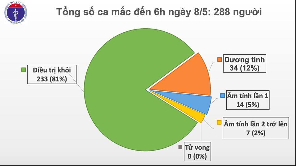 Sáng 8/5, không có ca mắc mới COVID-19, chỉ còn 34 ca có kết quả xét nghiệm dương tính - Ảnh 1