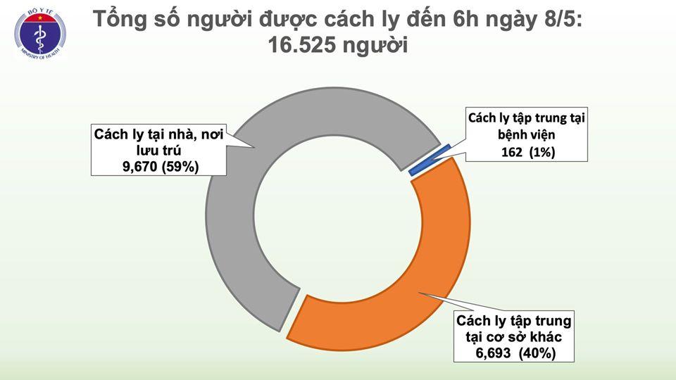 Sáng 8/5, không có ca mắc mới COVID-19, chỉ còn 34 ca có kết quả xét nghiệm dương tính - Ảnh 3