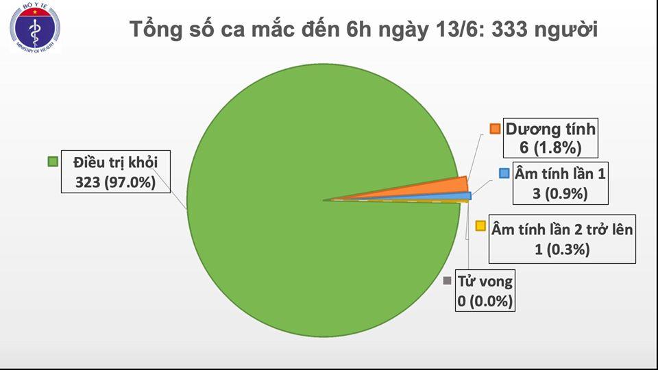 Việt Nam chỉ còn 6 bệnh nhân dương tính với COVID-19, gần 6.500 người cách ly chống dịch - Ảnh 1
