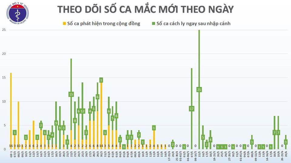 Phát hiện 3 ca mắc COVID-19 là người trở về từ Kuwait, Việt Nam có 352 ca - Ảnh 3