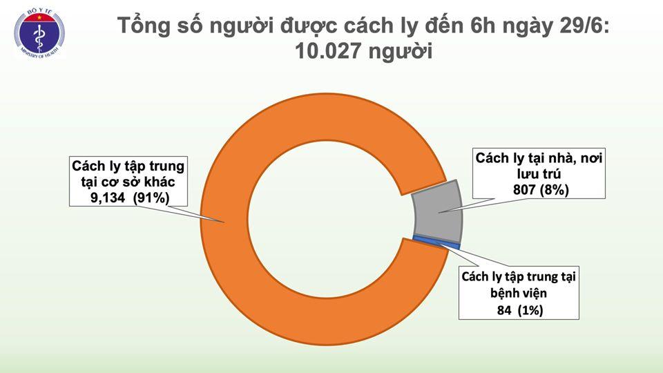 74 ngày Việt Nam không có ca mắc COVID-19 ở cộng đồng, số người cách ly chống dịch tăng lên trên 10.000 - Ảnh 2
