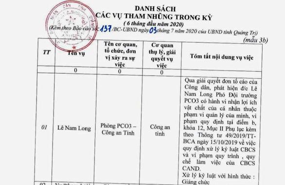"""Vụ cán bộ công an tham nhũng, bị giáng chức: Phó Giám đốc Công an Quảng Trị nói là """"việc nội bộ"""" - Ảnh 1"""