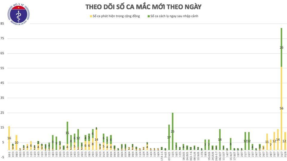 Thêm 12 ca mắc Covid-19 ở Đà Nẵng, Việt Nam có 558 ca bệnh - Ảnh 1