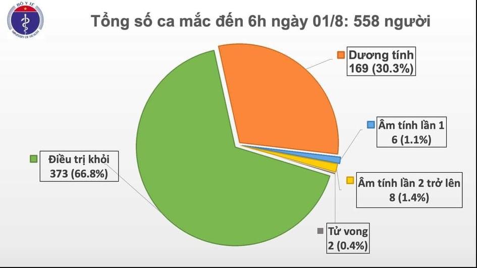 Thêm 12 ca mắc Covid-19 ở Đà Nẵng, Việt Nam có 558 ca bệnh - Ảnh 2