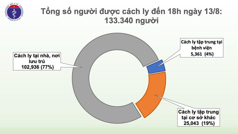 Thêm 22 ca mắc mới COVID-19, trong đó 14 ca tại Đà Nẵng, Việt Nam có 905 bệnh nhân - Ảnh 2