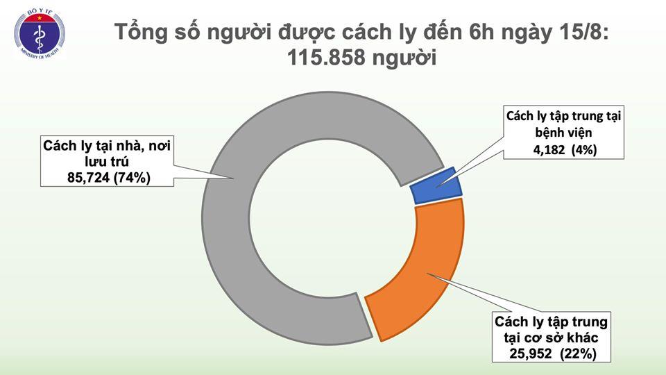 Có 1 ca mắc mới COVID-19 là người nhập cảnh được cách ly ngay, Việt Nam có 930 bệnh nhân - Ảnh 2