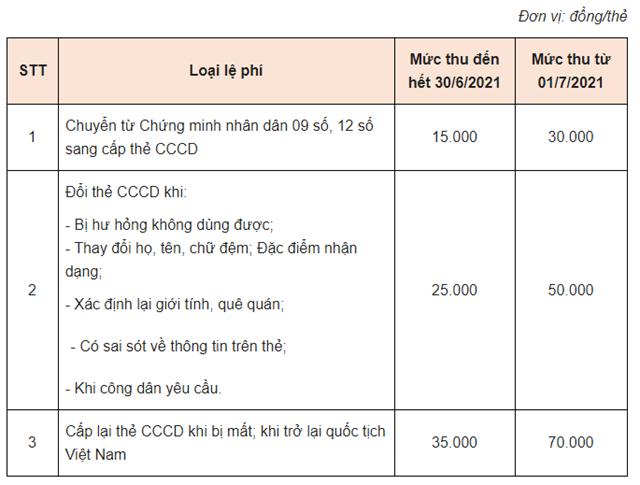 Những ai cần làm CCCD gắn chíp trước 1/7? - Ảnh 2