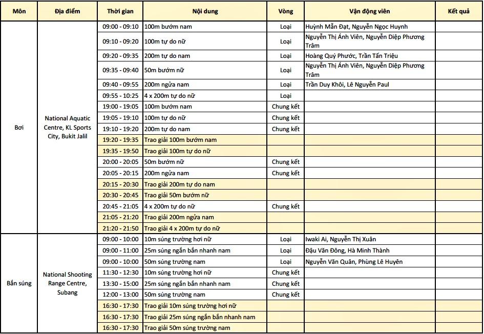 Lịch thi đấu SEA Games 29 ngày 23/8: Chờ cơn mưa vàng thứ hai - Ảnh 2