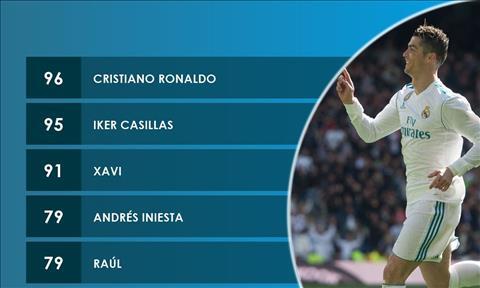 Không sút trúng đích, Ronaldo vẫn đi vào lịch sử Champions League - Ảnh 1
