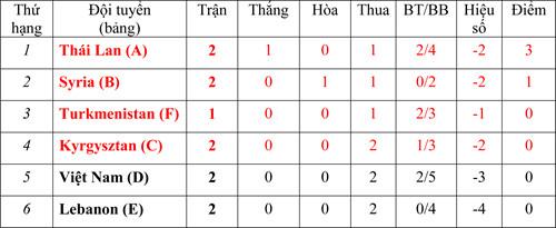 Điểm mặt 2 đối thủ cạnh tranh trực tiếp tấm vé vớt vào vòng knock-out với tuyển Việt Nam - Ảnh 1
