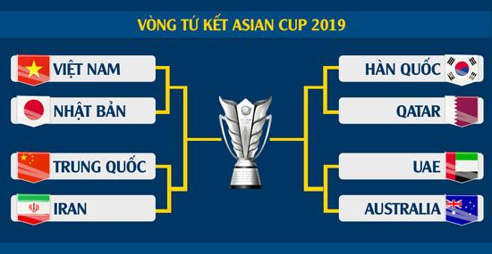 """""""Soi"""" lại thành tích xuất sắc của 8 đội vào tứ kết Asian Cup 2019: Chờ Việt Nam tạo nên kì tích - Ảnh 1"""