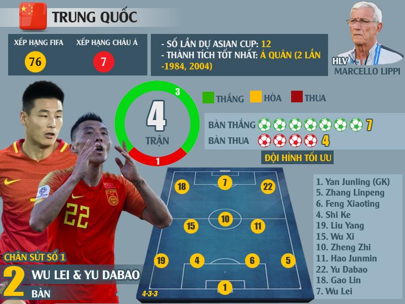 """""""Soi"""" lại thành tích xuất sắc của 8 đội vào tứ kết Asian Cup 2019: Chờ Việt Nam tạo nên kì tích - Ảnh 4"""