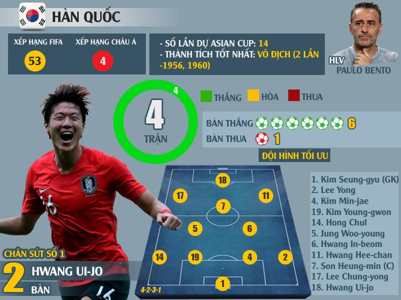"""""""Soi"""" lại thành tích xuất sắc của 8 đội vào tứ kết Asian Cup 2019: Chờ Việt Nam tạo nên kì tích - Ảnh 6"""