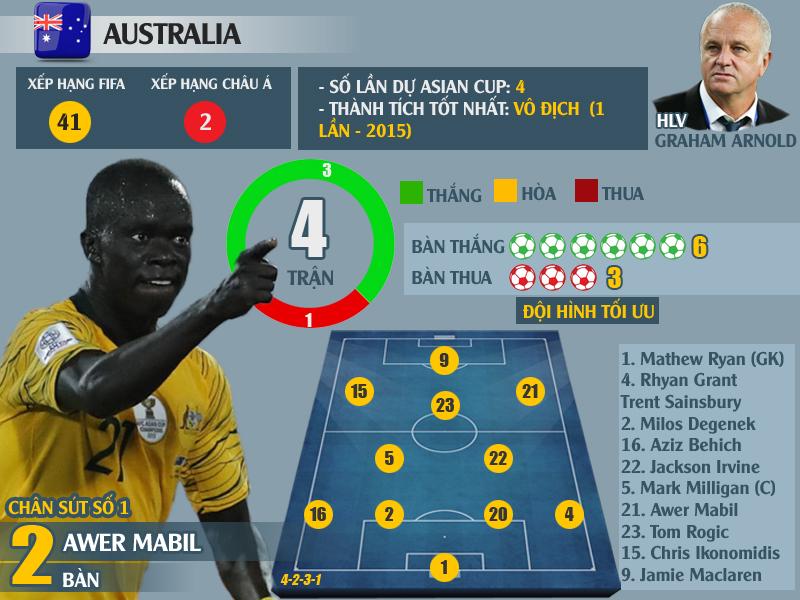 """""""Soi"""" lại thành tích xuất sắc của 8 đội vào tứ kết Asian Cup 2019: Chờ Việt Nam tạo nên kì tích - Ảnh 9"""
