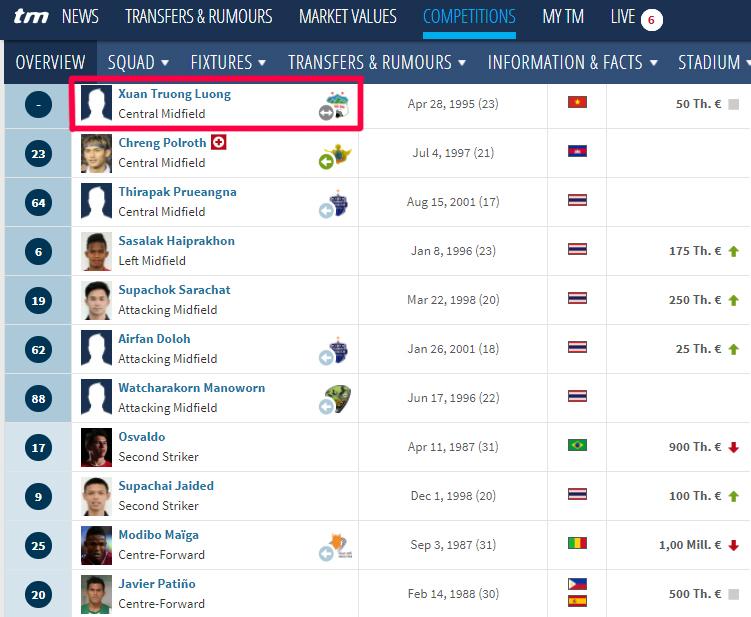 Transfermarkt cập nhật Lương Xuân Trường là người của Buriram United - Ảnh 2