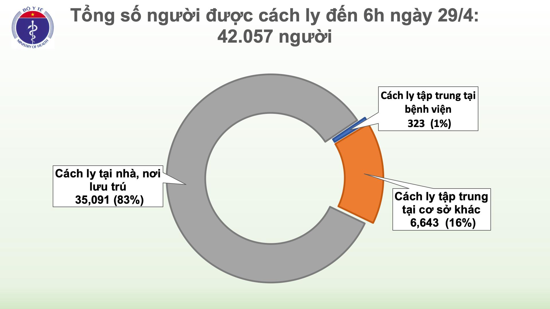 Sáng 29/4, không có ca mắc mới COVID-19, thêm 1 ca dương tính trở lại sau khi khỏi bệnh - Ảnh 3
