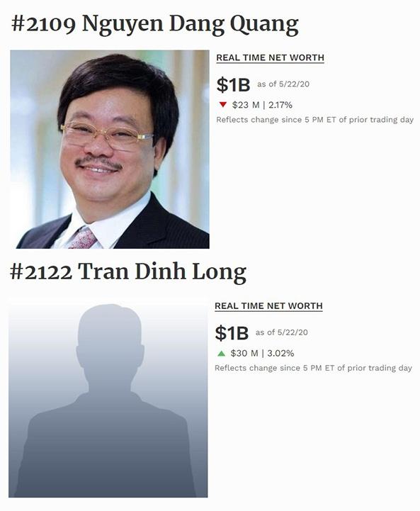 """6 tỷ phú giàu nhất Việt Nam sở hữu số tài sản """"khủng"""" cỡ nào? - Ảnh 3"""