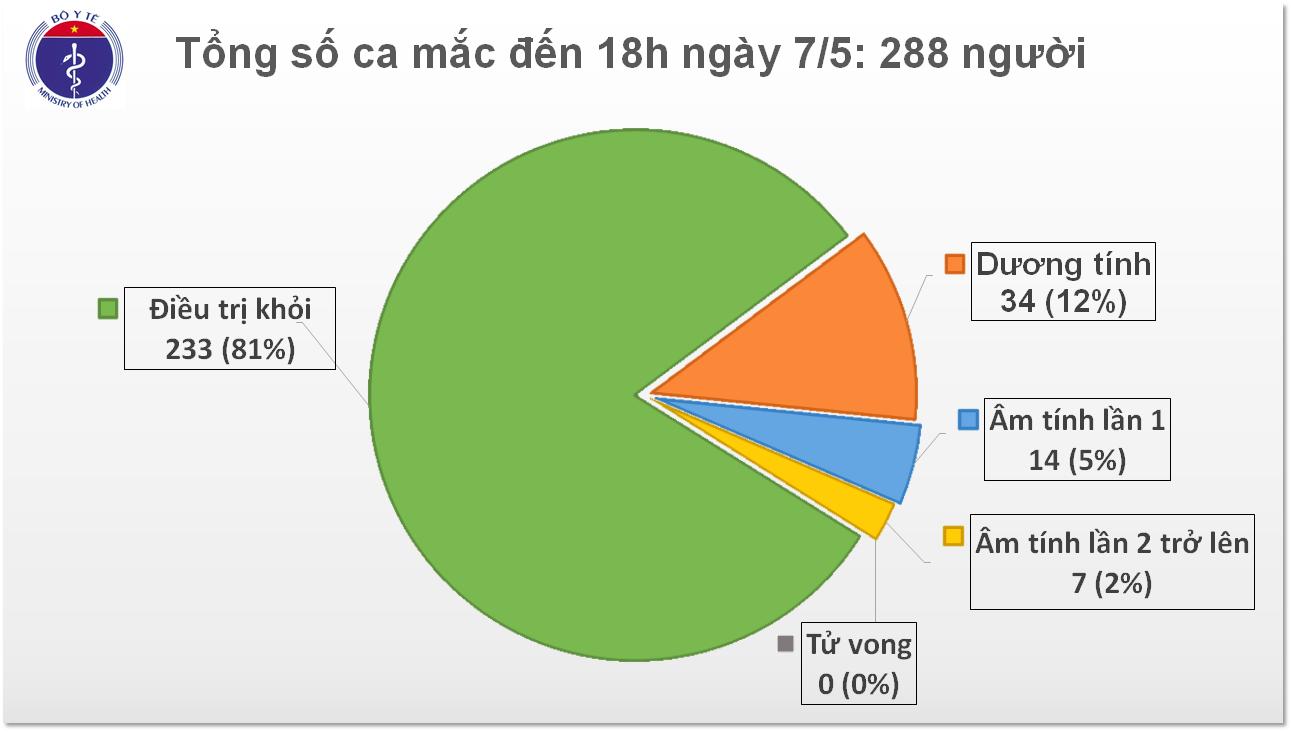 Chiều 7/5, thêm 17 ca mắc COVID-19 đều cách ly ngay khi nhập cảnh, Việt Nam có 288 ca - Ảnh 1