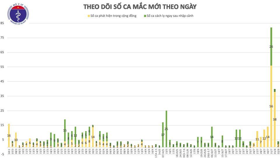Thêm 4 trường hợp mắc Covid-19, trong đó 1 ca ở TP. HCM - Ảnh 3