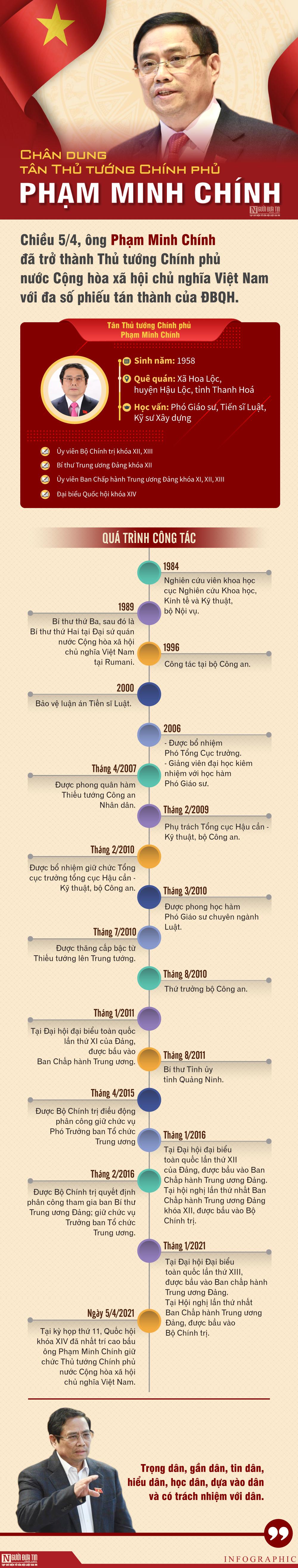 Chân dung tân Thủ tướng Chính phủ Phạm Minh Chính - Ảnh 1
