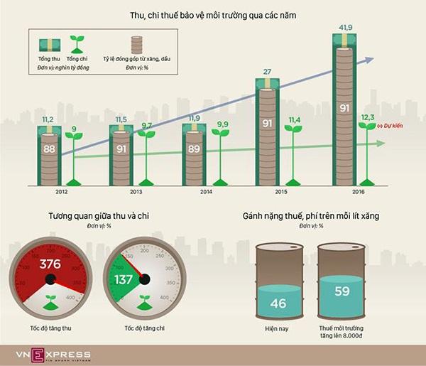 """Tăng thuế môi trường với xăng: Người dân sẽ phải """"cõng giá"""" - Ảnh 2"""