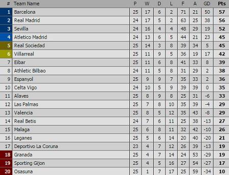 Siêu nhân Ronaldo giúp Real thoát thua, Barca thắng hủy diệt - Ảnh 2