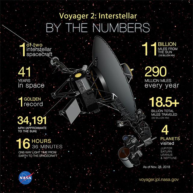 Sau 41 năm rời trái đất, tàu không gian Voyager 2 chính thức ra khỏi Hệ Mặt trời - Ảnh 1