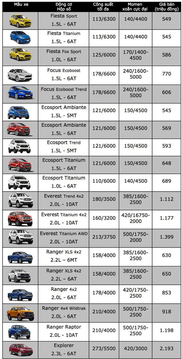 """Bảng giá xe ô tô Ford mới nhất tháng 12/2018: Siêu bán tải Raptor """"chào sân"""" giá gần 1,2 tỷ đồng - Ảnh 2"""