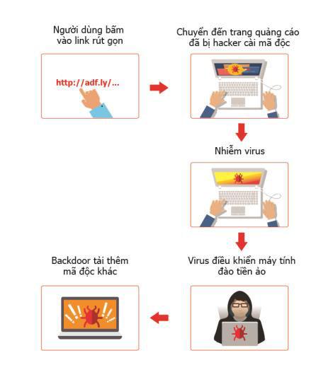 Hàng trăm nghìn máy tính tại Việt Nam bị nhiễm virus đào tiền ảo - Ảnh 1