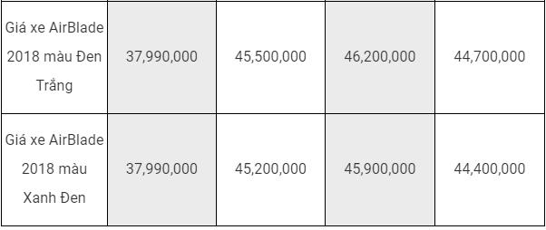 Bảng giá xe tay ga Honda mới nhất tháng 8/2018: Bản phanh ABS của xe SH 2018 tăng 10 triệu đồng - Ảnh 4