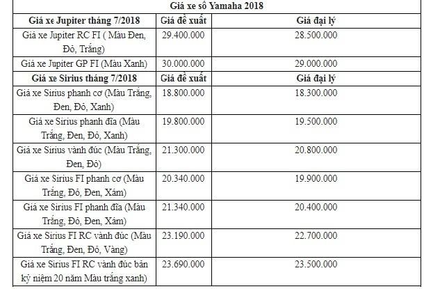 Bảng giá xe máy Yamaha mới nhất tháng 7/2018: Yamaha Acruzo giảm tới 3 triệu đồng - Ảnh 3