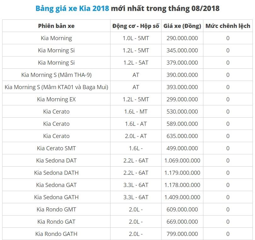 Bảng giá xe Kia mới nhất tháng 8/2018: Kia Grand Sedona phiên bản 3.3 GATH giá 1,4 tỷ - Ảnh 1