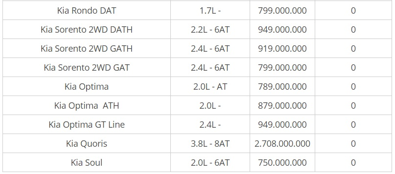Bảng giá xe Kia mới nhất tháng 8/2018: Kia Grand Sedona phiên bản 3.3 GATH giá 1,4 tỷ - Ảnh 2