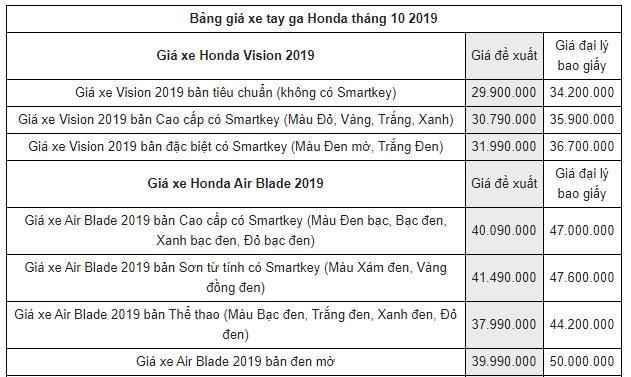 Bảng giá xe máy Honda mới nhất tháng 10/2019: SH 2019 cao hơn giá đề xuất tới 13 triệu đồng - Ảnh 2