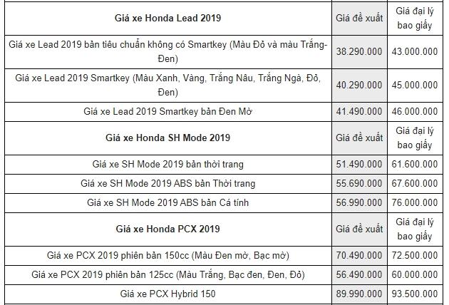 Bảng giá xe máy Honda mới nhất tháng 10/2019: SH 2019 cao hơn giá đề xuất tới 13 triệu đồng - Ảnh 3
