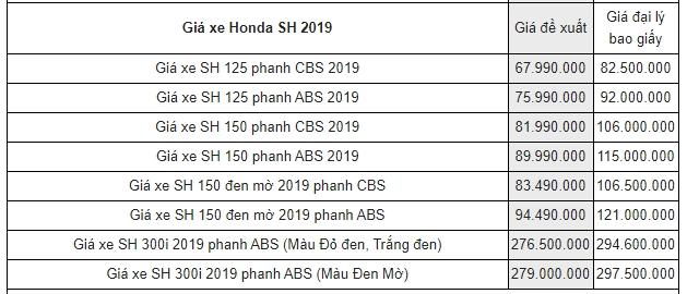Bảng giá xe máy Honda mới nhất tháng 10/2019: SH 2019 cao hơn giá đề xuất tới 13 triệu đồng - Ảnh 4